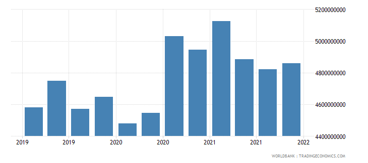 georgia gross ext debt pos  other sectors all maturities all instruments usd wb data