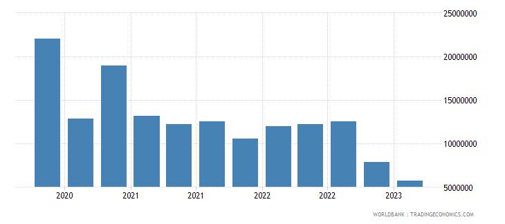 georgia gross ext debt pos  other sectors short term loans usd wb data