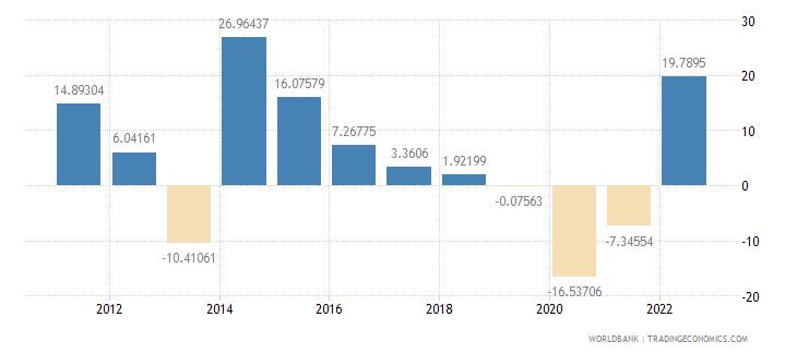 georgia gross fixed capital formation annual percent growth wb data