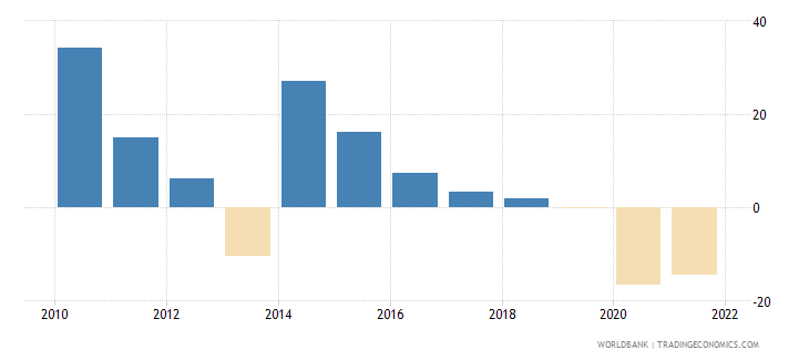 georgia gross fixed capital formation annual percent growth wb data
