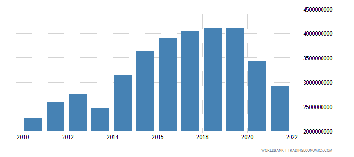 georgia gross fixed capital formation constant 2000 us dollar wb data