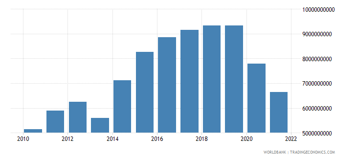 georgia gross fixed capital formation constant lcu wb data