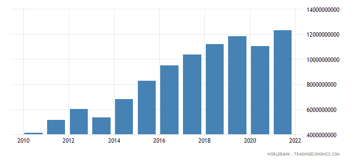 georgia gross fixed capital formation current lcu wb data