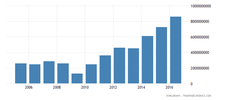 georgia gross fixed capital formation private sector current lcu wb data