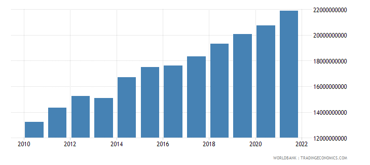 georgia gross national expenditure constant 2000 us dollar wb data