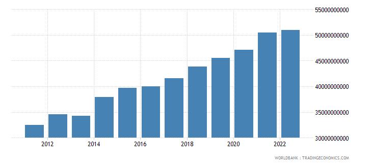 georgia gross national expenditure constant lcu wb data
