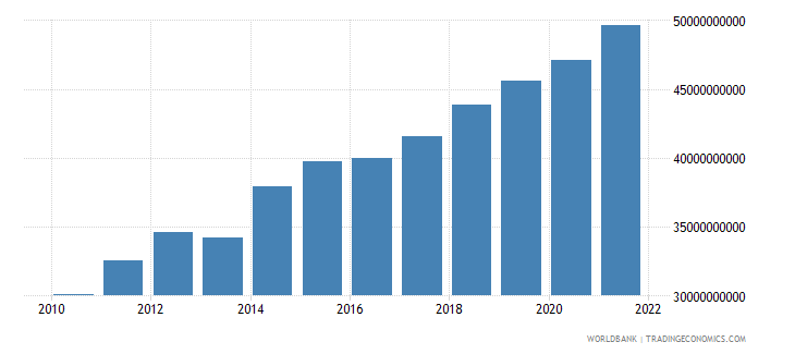georgia gross national expenditure constant lcu wb data