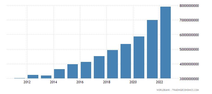 georgia gross national expenditure current lcu wb data
