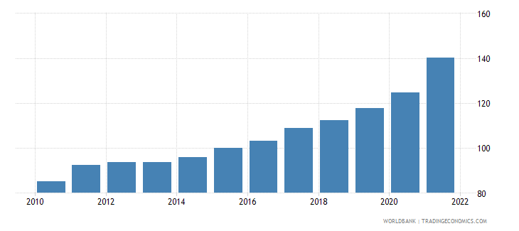 georgia gross national expenditure deflator base year varies by country wb data