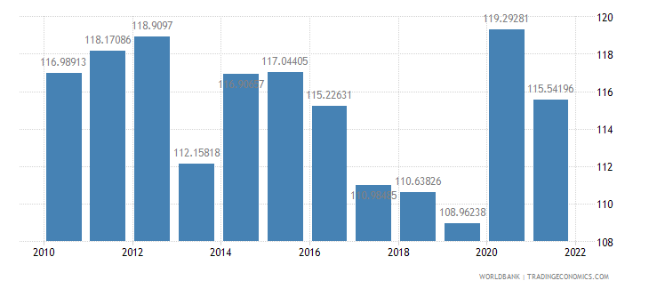 georgia gross national expenditure percent of gdp wb data