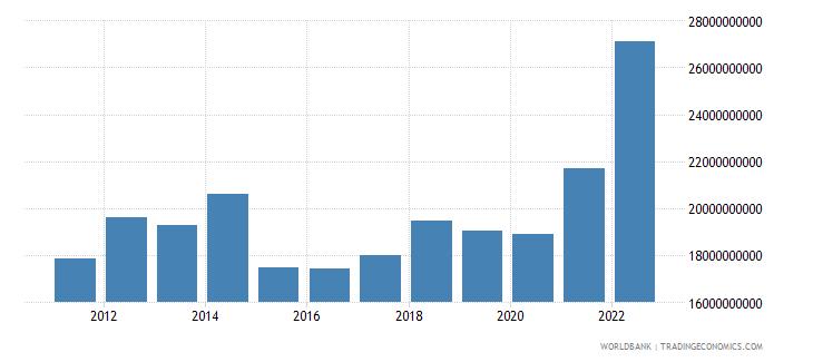 georgia gross national expenditure us dollar wb data