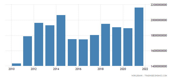 georgia gross national expenditure us dollar wb data