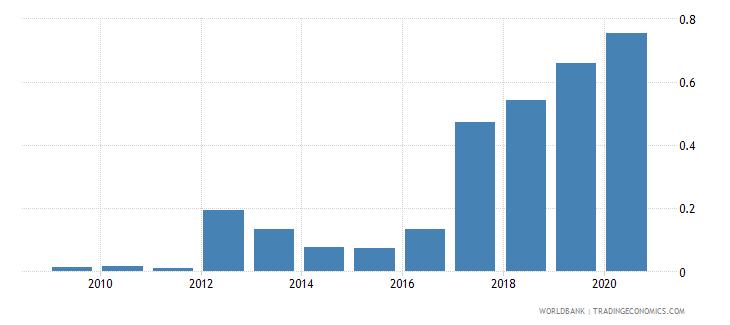 georgia gross portfolio equity assets to gdp percent wb data