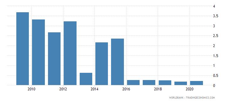 georgia gross portfolio equity liabilities to gdp percent wb data