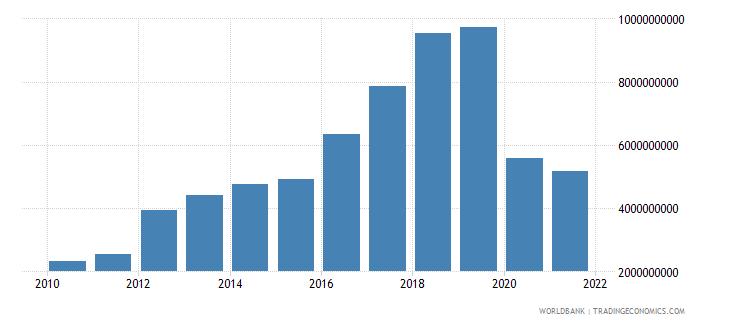 georgia gross savings current lcu wb data