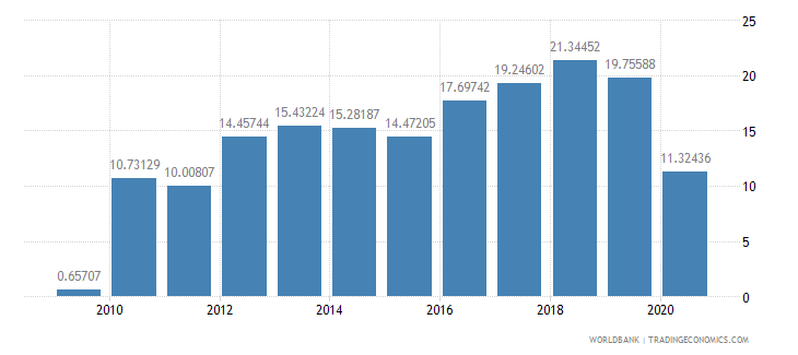georgia gross savings percent of gdp wb data