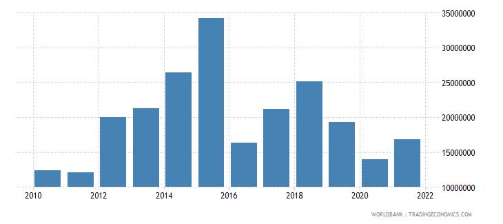 georgia high technology exports us dollar wb data