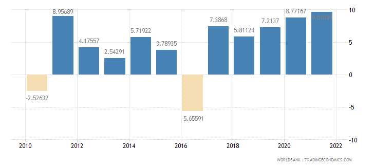 georgia household final consumption expenditure annual percent growth wb data