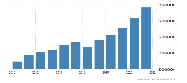 georgia household final consumption expenditure constant 2000 us dollar wb data