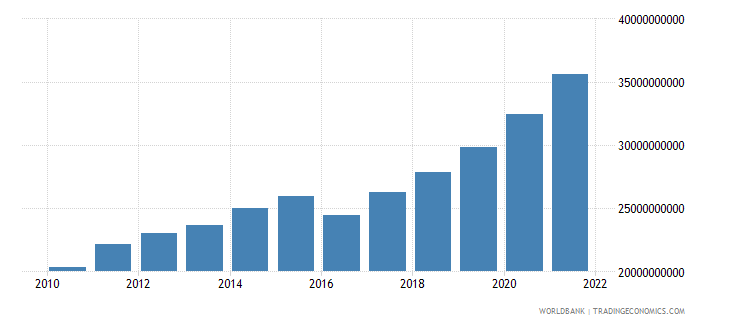 georgia household final consumption expenditure constant lcu wb data