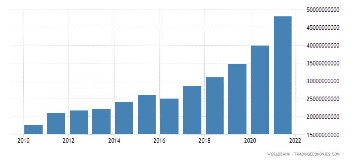 georgia household final consumption expenditure current lcu wb data