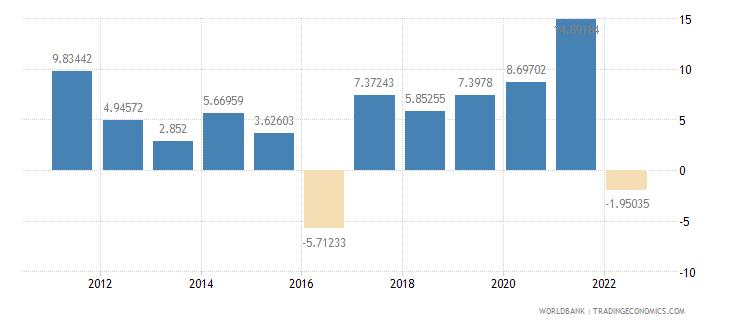 georgia household final consumption expenditure per capita growth annual percent wb data