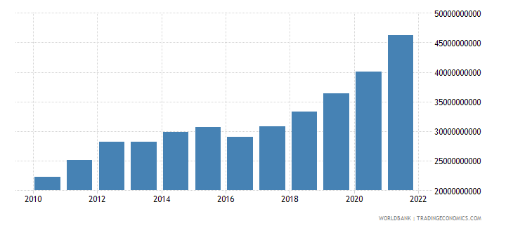 georgia household final consumption expenditure ppp us dollar wb data