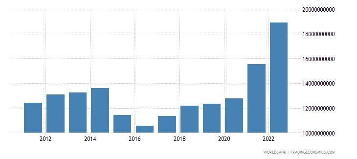georgia household final consumption expenditure us dollar wb data
