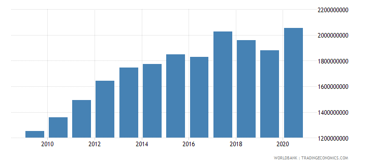 georgia ibrd loans and ida credits dod us dollar wb data