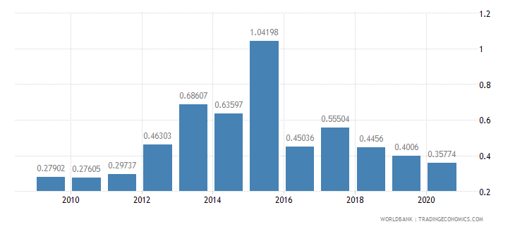 georgia ict goods exports percent of total goods exports wb data