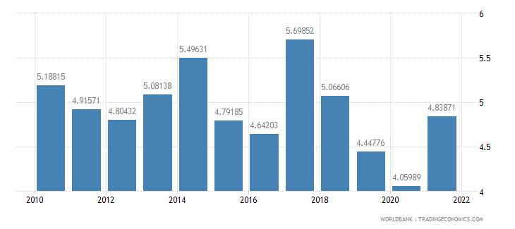 georgia ict goods imports percent total goods imports wb data