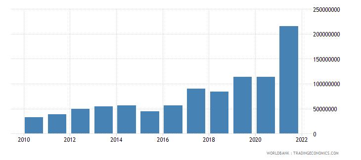 georgia ict service exports bop us dollar wb data
