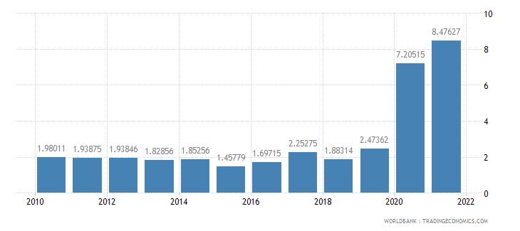 georgia ict service exports percent of service exports bop wb data