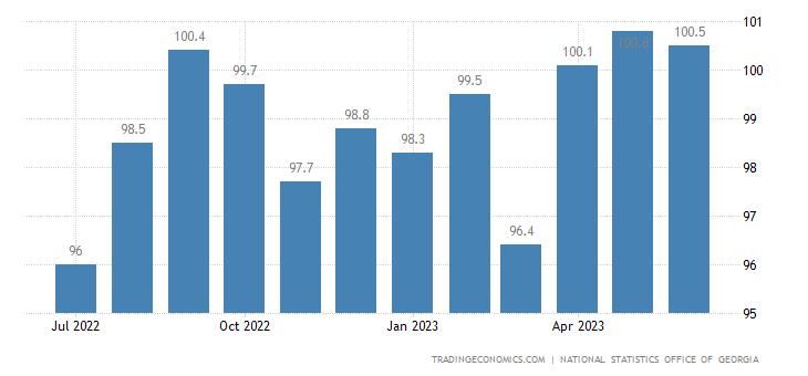 Georgia Import Prices