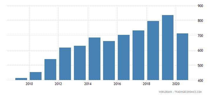 georgia import volume index 2000  100 wb data