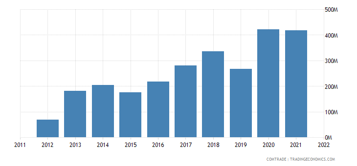 georgia imports armenia