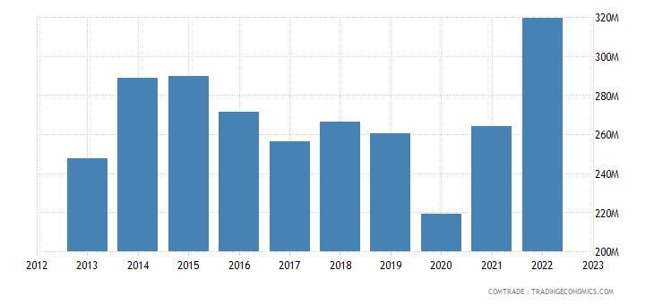 georgia imports articles iron steel