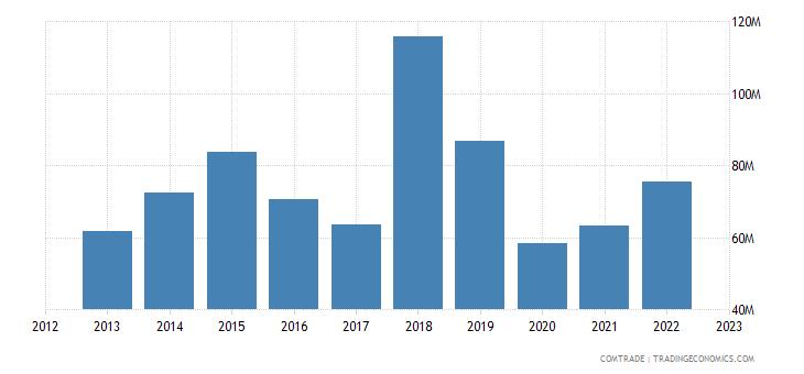 georgia imports austria