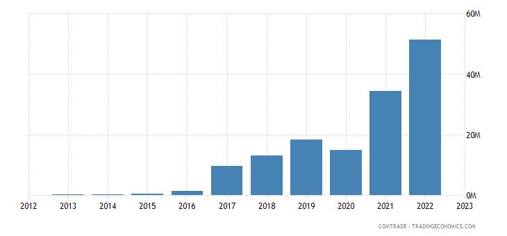 georgia imports azerbaijan iron steel