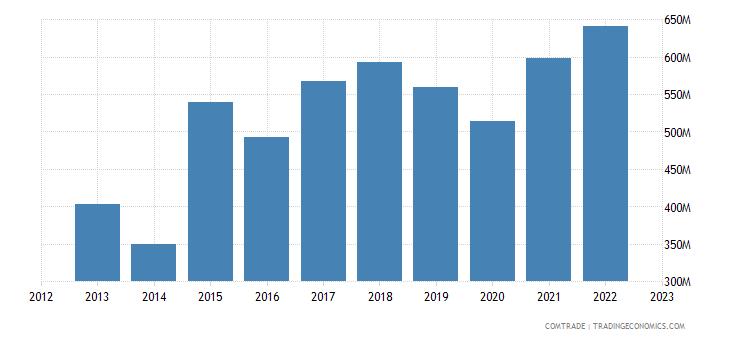 georgia imports azerbaijan