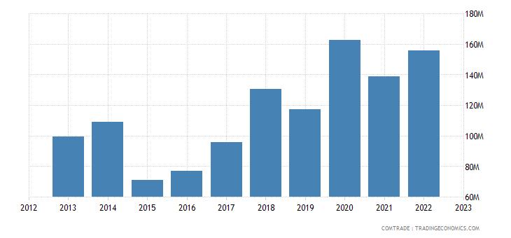 georgia imports brazil