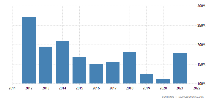 georgia imports bulgaria