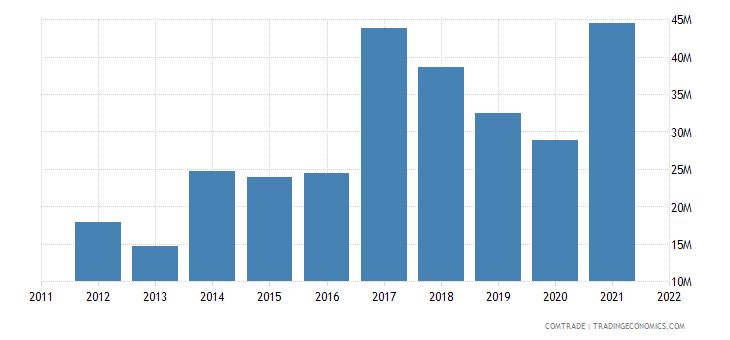 georgia imports china iron steel