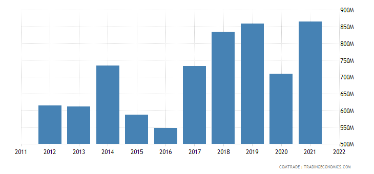 georgia imports china