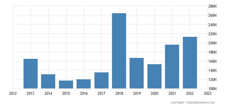 georgia imports france