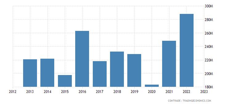 georgia imports italy