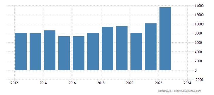 georgia imports merchandise customs current us$ millions wb data