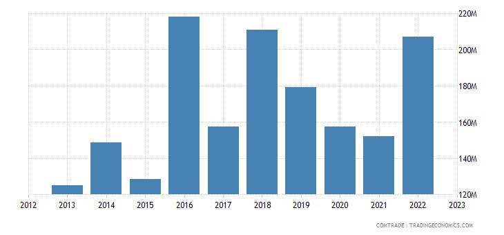 georgia imports netherlands
