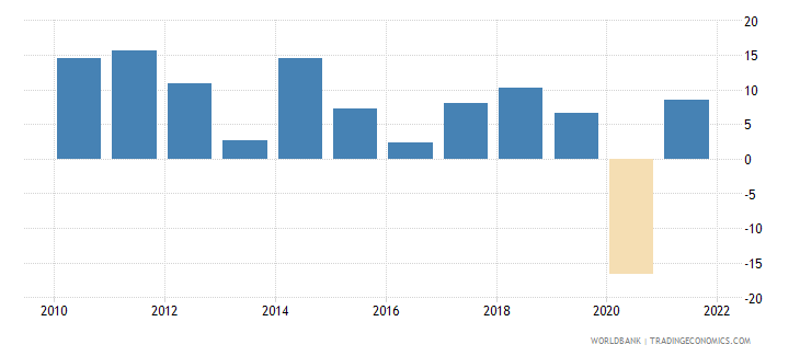 georgia imports of goods and services annual percent growth wb data