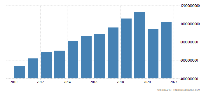 georgia imports of goods and services constant 2000 us dollar wb data